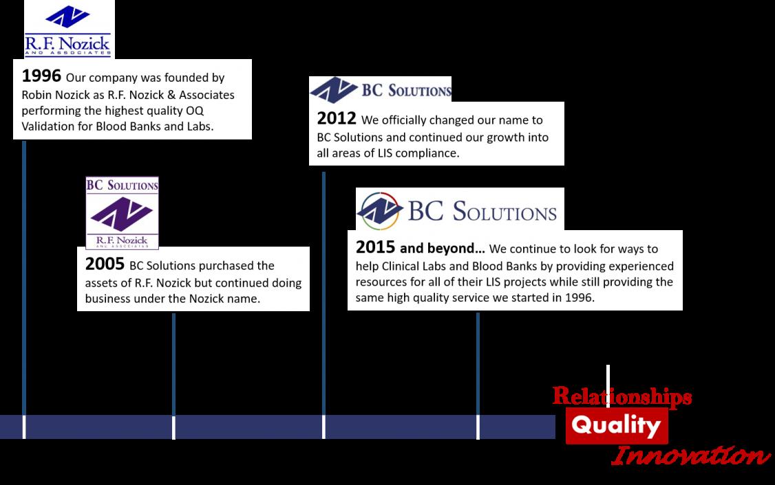 BCS-timeline-w-logos